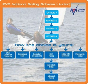 Nat_Sailing_junior